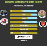 Michael Morrison vs Chris Gunter h2h player stats