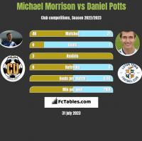 Michael Morrison vs Daniel Potts h2h player stats