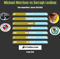 Michael Morrison vs Darragh Lenihan h2h player stats