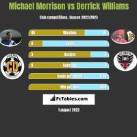 Michael Morrison vs Derrick Williams h2h player stats