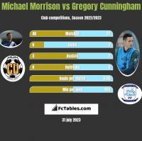 Michael Morrison vs Gregory Cunningham h2h player stats