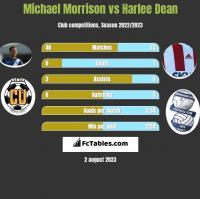 Michael Morrison vs Harlee Dean h2h player stats