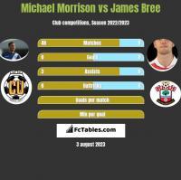 Michael Morrison vs James Bree h2h player stats