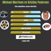 Michael Morrison vs Kristian Pedersen h2h player stats