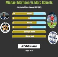 Michael Morrison vs Marc Roberts h2h player stats