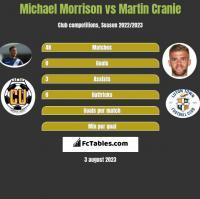 Michael Morrison vs Martin Cranie h2h player stats