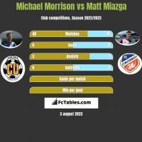 Michael Morrison vs Matt Miazga h2h player stats