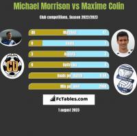 Michael Morrison vs Maxime Colin h2h player stats