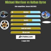 Michael Morrison vs Nathan Byrne h2h player stats
