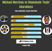 Michael Morrison vs Oluwatosin 'Tosin' Adarabioyo h2h player stats