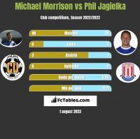Michael Morrison vs Phil Jagielka h2h player stats