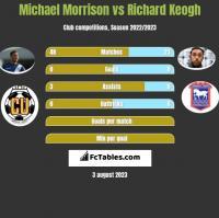 Michael Morrison vs Richard Keogh h2h player stats