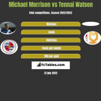 Michael Morrison vs Tennai Watson h2h player stats