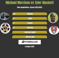 Michael Morrison vs Tyler Blackett h2h player stats