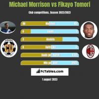 Michael Morrison vs Fikayo Tomori h2h player stats