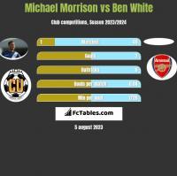 Michael Morrison vs Ben White h2h player stats