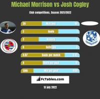 Michael Morrison vs Josh Cogley h2h player stats