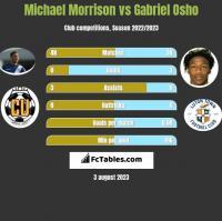 Michael Morrison vs Gabriel Osho h2h player stats