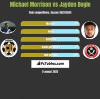 Michael Morrison vs Jayden Bogle h2h player stats