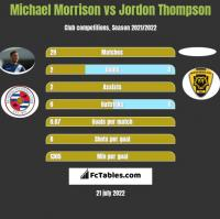 Michael Morrison vs Jordon Thompson h2h player stats