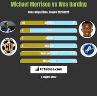 Michael Morrison vs Wes Harding h2h player stats