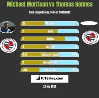 Michael Morrison vs Thomas Holmes h2h player stats