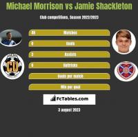 Michael Morrison vs Jamie Shackleton h2h player stats