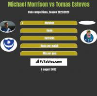 Michael Morrison vs Tomas Esteves h2h player stats