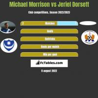 Michael Morrison vs Jeriel Dorsett h2h player stats