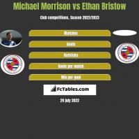Michael Morrison vs Ethan Bristow h2h player stats