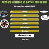 Michael Morrison vs Kornell MacDonald h2h player stats