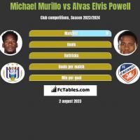Michael Murillo vs Alvas Elvis Powell h2h player stats