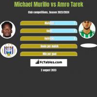 Michael Murillo vs Amro Tarek h2h player stats