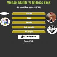 Michael Murillo vs Andreas Beck h2h player stats