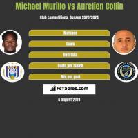 Michael Murillo vs Aurelien Collin h2h player stats