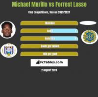 Michael Murillo vs Forrest Lasso h2h player stats