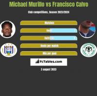 Michael Murillo vs Francisco Calvo h2h player stats