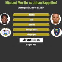 Michael Murillo vs Johan Kappelhof h2h player stats