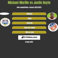 Michael Murillo vs Justin Hoyte h2h player stats