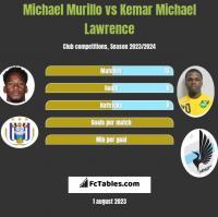 Michael Murillo vs Kemar Michael Lawrence h2h player stats