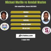 Michael Murillo vs Kendall Waston h2h player stats