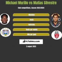 Michael Murillo vs Matias Silvestre h2h player stats