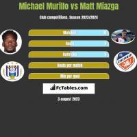 Michael Murillo vs Matt Miazga h2h player stats