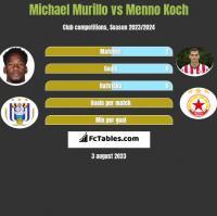 Michael Murillo vs Menno Koch h2h player stats