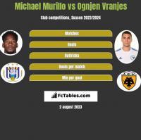 Michael Murillo vs Ognjen Vranjes h2h player stats