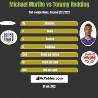 Michael Murillo vs Tommy Redding h2h player stats