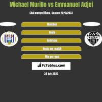 Michael Murillo vs Emmanuel Adjei h2h player stats