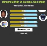 Michael Murillo vs Kouadio-Yves Dabila h2h player stats