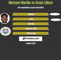Michael Murillo vs Grant Lillard h2h player stats
