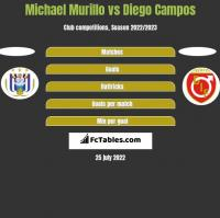 Michael Murillo vs Diego Campos h2h player stats